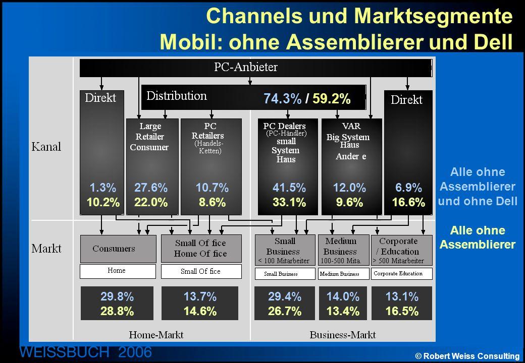 © Robert Weiss Consulting Channels und Marktsegmente Mobil: ohne Assemblierer und Dell 74.3% / 59.2% 1.3% 10.2% 27.6% 22.0% 10.7% 8.6% 41.5% 33.1% 12.0% 9.6% 6.9% 16.6% 29.8% 28.8% 13.7% 14.6% 29.4% 26.7% 14.0% 13.4% 13.1% 16.5% Alle ohne Assemblierer und ohne Dell Alle ohne Assemblierer