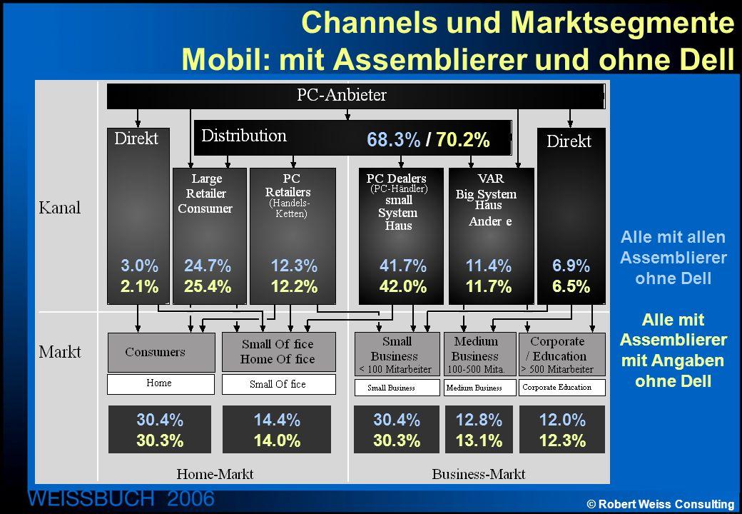 © Robert Weiss Consulting Channels und Marktsegmente Mobil: mit Assemblierer und ohne Dell Alle mit allen Assemblierer ohne Dell Alle mit Assemblierer mit Angaben ohne Dell 68.3% / 70.2% 3.0% 2.1% 24.7% 25.4% 12.3% 12.2% 41.7% 42.0% 11.4% 11.7% 6.9% 6.5% 30.4% 30.3% 14.4% 14.0% 30.4% 30.3% 12.8% 13.1% 12.0% 12.3%