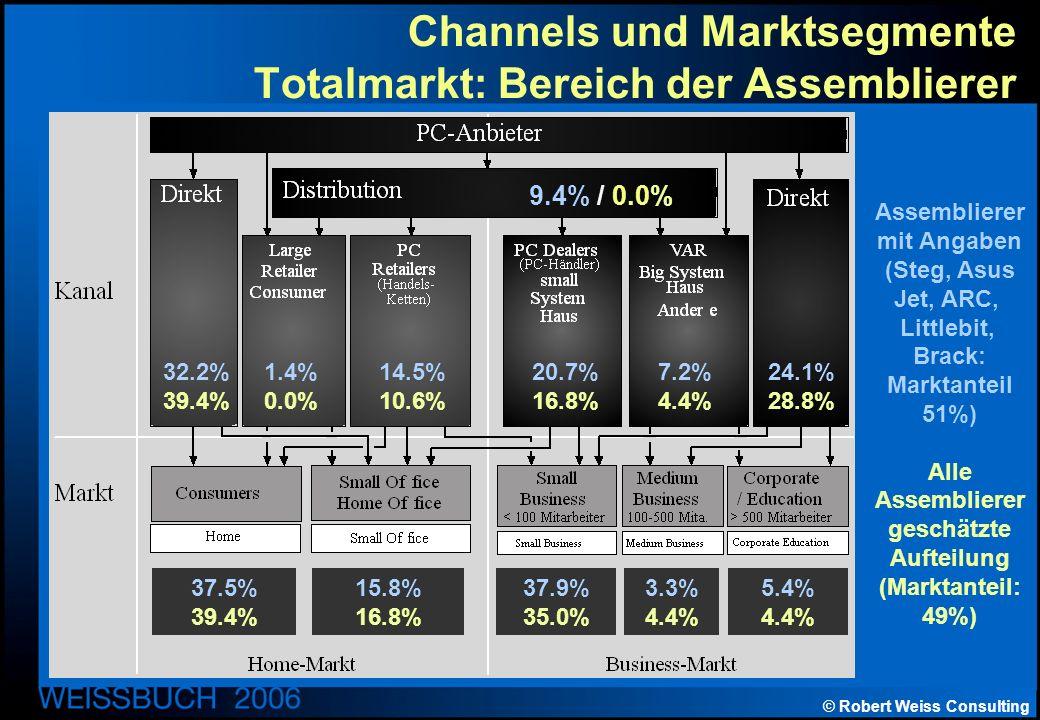 © Robert Weiss Consulting Channels und Marktsegmente Totalmarkt: Bereich der Assemblierer Assemblierer mit Angaben (Steg, Asus Jet, ARC, Littlebit, Brack: Marktanteil 51%) Alle Assemblierer geschätzte Aufteilung (Marktanteil: 49%) 9.4% / 0.0% 32.2% 39.4% 1.4% 0.0% 14.5% 10.6% 20.7% 16.8% 7.2% 4.4% 24.1% 28.8% 37.5% 39.4% 15.8% 16.8% 37.9% 35.0% 3.3% 4.4% 5.4% 4.4%
