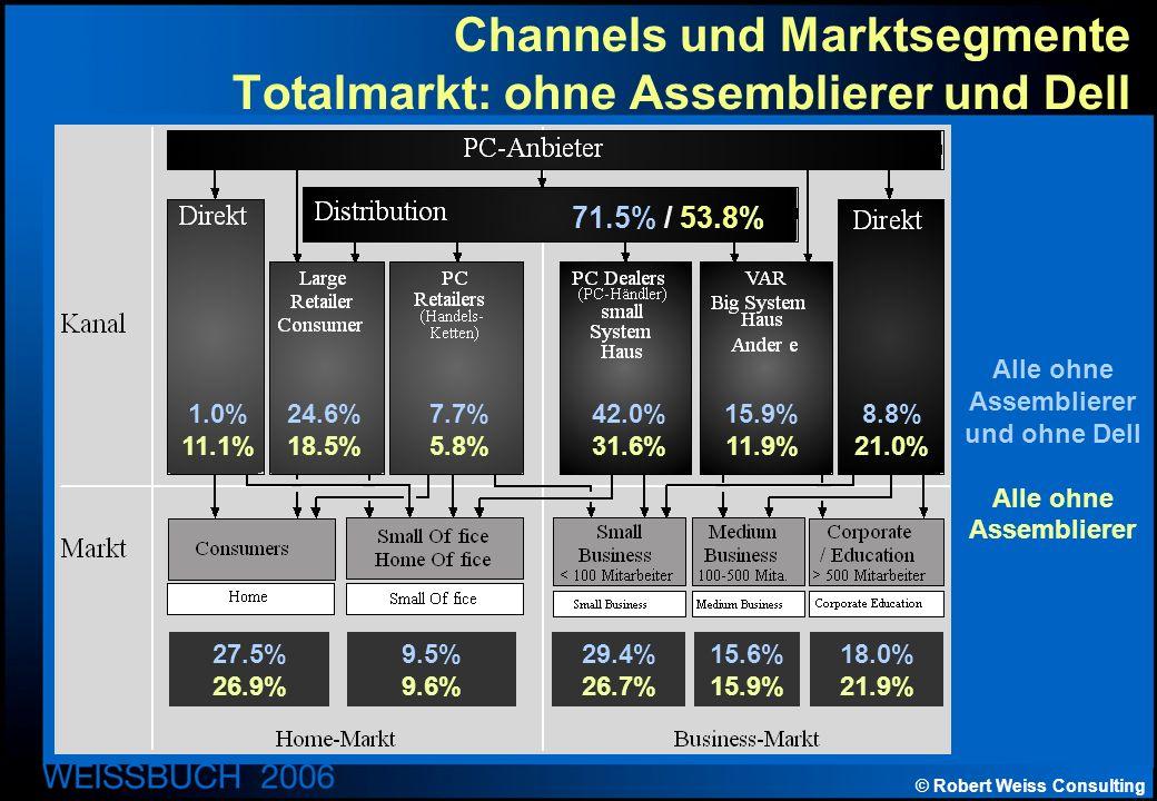 © Robert Weiss Consulting Channels und Marktsegmente Totalmarkt: ohne Assemblierer und Dell Alle ohne Assemblierer und ohne Dell Alle ohne Assemblierer 71.5% / 53.8% 1.0% 11.1% 24.6% 18.5% 7.7% 5.8% 42.0% 31.6% 15.9% 11.9% 8.8% 21.0% 27.5% 26.9% 9.5% 9.6% 29.4% 26.7% 15.6% 15.9% 18.0% 21.9%