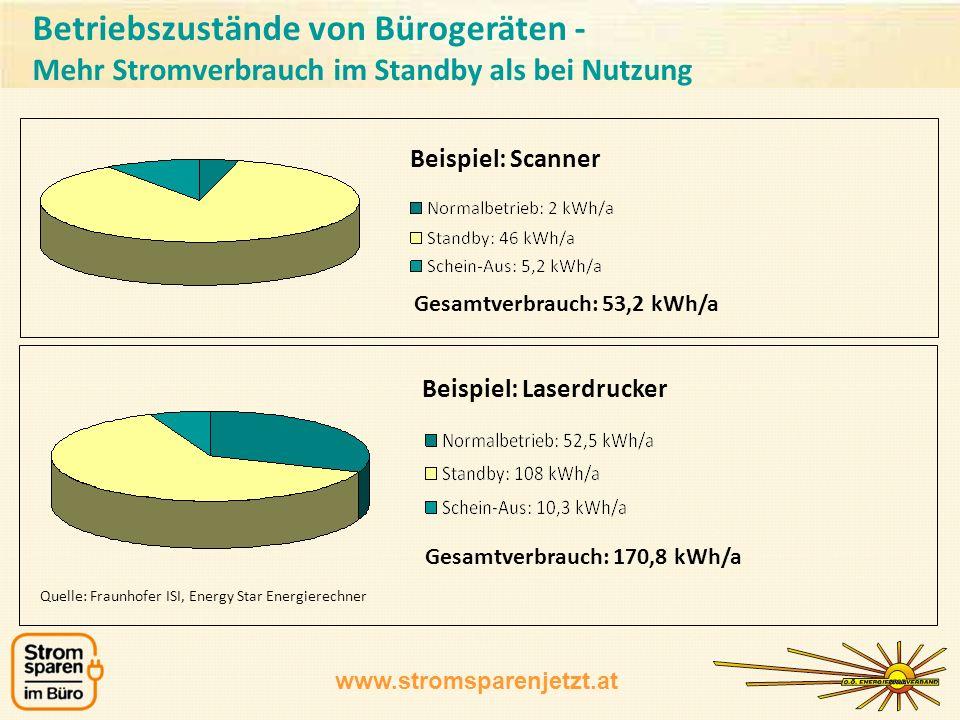 www.stromsparenjetzt.at Gesamtverbrauch: 53,2 kWh/a Quelle: Fraunhofer ISI, Energy Star Energierechner Gesamtverbrauch: 170,8 kWh/a Beispiel: Laserdrucker Beispiel: Scanner Betriebszustände von Bürogeräten - Mehr Stromverbrauch im Standby als bei Nutzung