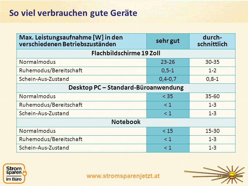 www.stromsparenjetzt.at Max. Leistungsaufnahme [W] in den verschiedenen Betriebszuständen sehr gut durch- schnittlich Flachbildschirme 19 Zoll Normalm