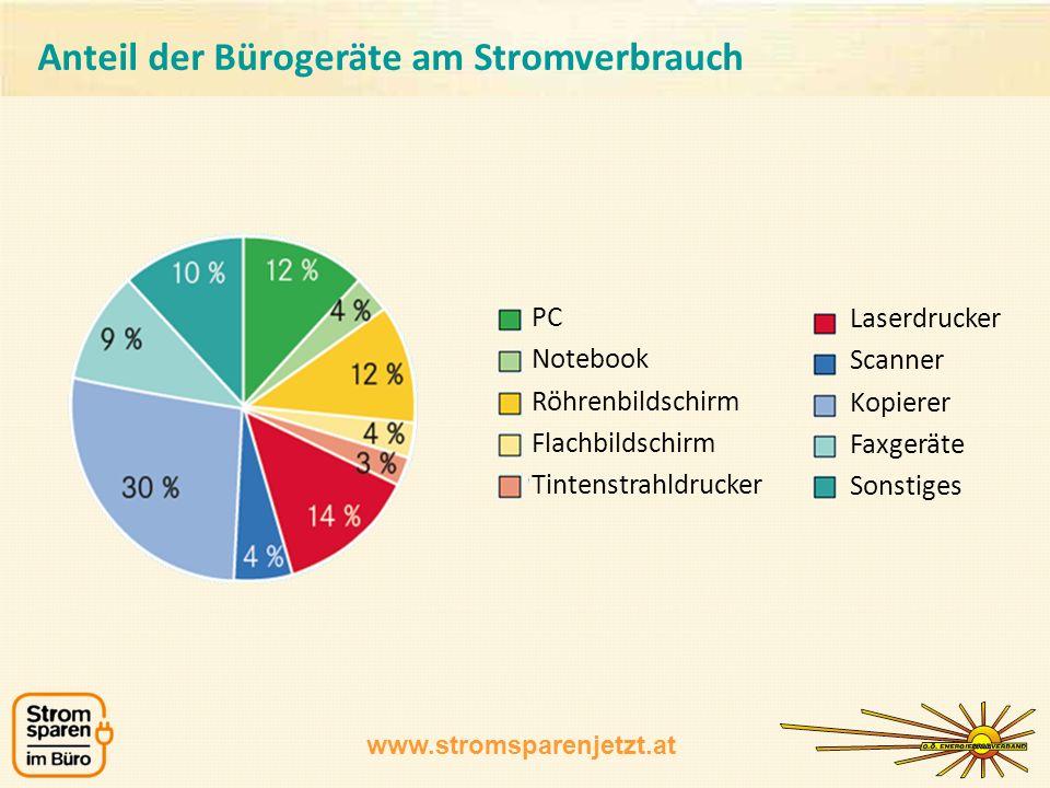 www.stromsparenjetzt.at Stromverbrauch pro Jahr in kWh in den jeweiligen Betriebszuständen.