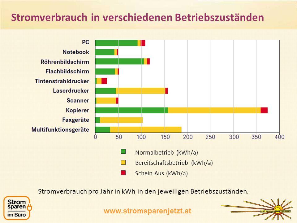 www.stromsparenjetzt.at Stromverbrauch pro Jahr in kWh in den jeweiligen Betriebszuständen. Normalbetrieb (kWh/a) Bereitschaftsbetrieb (kWh/a) Schein-