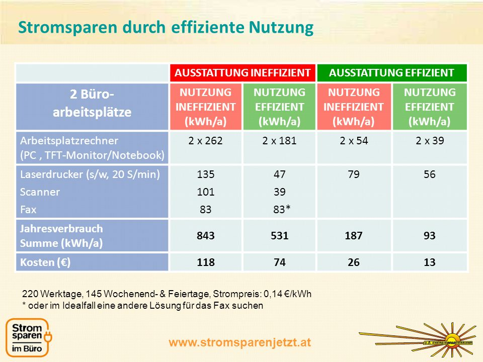 www.stromsparenjetzt.at 220 Werktage, 145 Wochenend- & Feiertage, Strompreis: 0,14 /kWh * oder im Idealfall eine andere Lösung für das Fax suchen AUSSTATTUNG INEFFIZIENTAUSSTATTUNG EFFIZIENT 2 Büro- arbeitsplätze NUTZUNG INEFFIZIENT (kWh/a) NUTZUNG EFFIZIENT (kWh/a) NUTZUNG INEFFIZIENT (kWh/a) NUTZUNG EFFIZIENT (kWh/a) Arbeitsplatzrechner (PC, TFT-Monitor/Notebook) 2 x 2622 x 1812 x 542 x 39 Laserdrucker (s/w, 20 S/min) Scanner Fax 135 101 83 47 39 83* 7956 Jahresverbrauch Summe (kWh/a) 84353118793 Kosten ()118742613 Stromsparen durch effiziente Nutzung