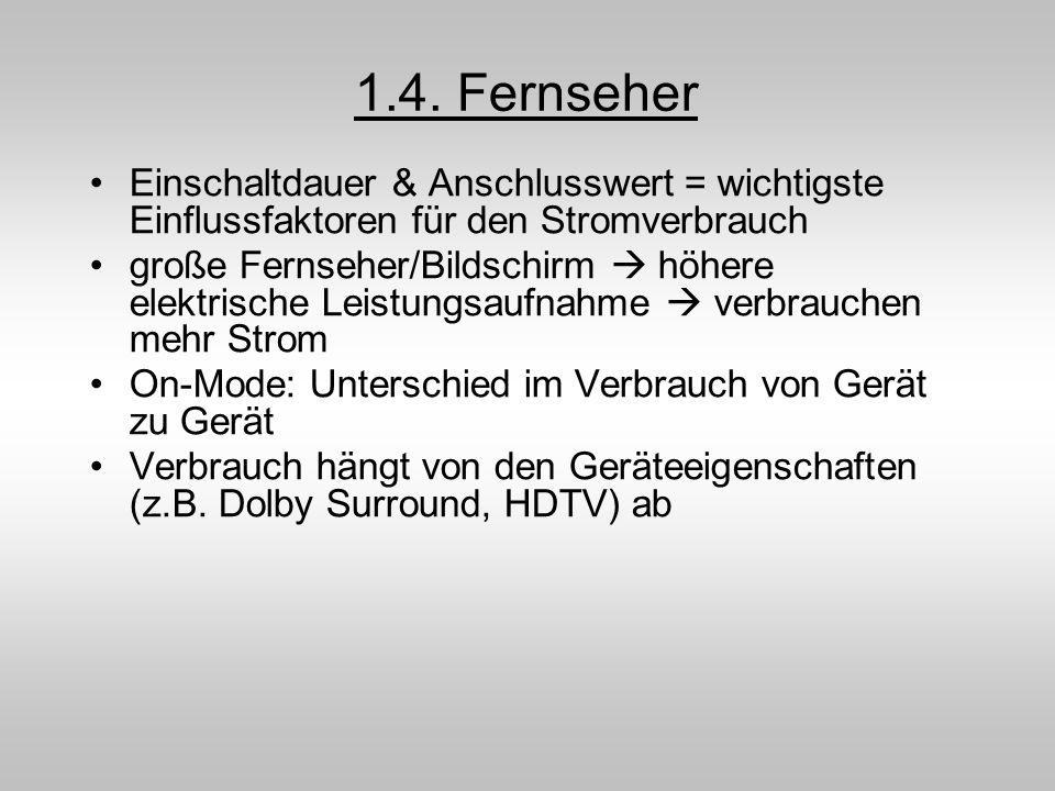 1.4. Fernseher Einschaltdauer & Anschlusswert = wichtigste Einflussfaktoren für den Stromverbrauch große Fernseher/Bildschirm höhere elektrische Leist