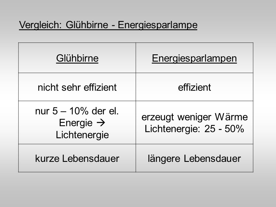 GlühbirneEnergiesparlampen nicht sehr effizienteffizient nur 5 – 10% der el. Energie Lichtenergie erzeugt weniger Wärme Lichtenergie: 25 - 50% kurze L