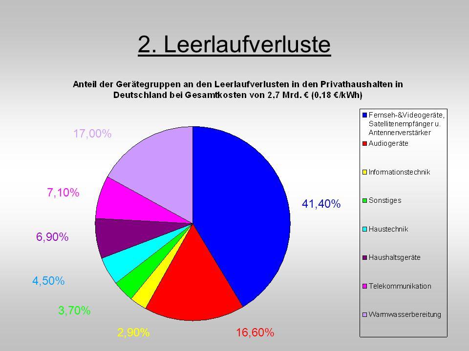 2. Leerlaufverluste 41,40% 16,60%2,90% 3,70% 4,50% 6,90% 7,10% 17,00%