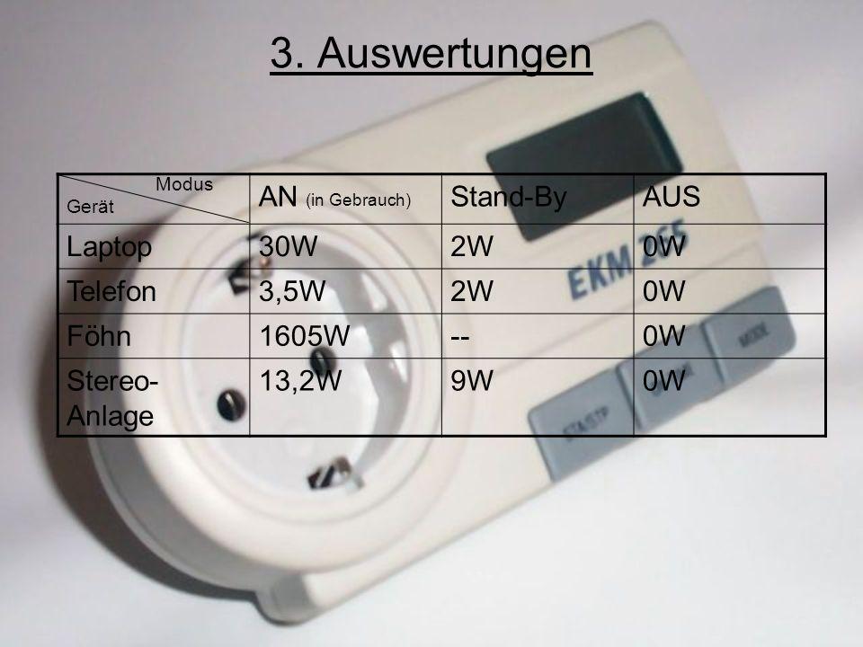 3. Auswertungen Modus Gerät AN (in Gebrauch) Stand-ByAUS Laptop30W2W0W Telefon3,5W2W0W Föhn1605W--0W Stereo- Anlage 13,2W9W0W