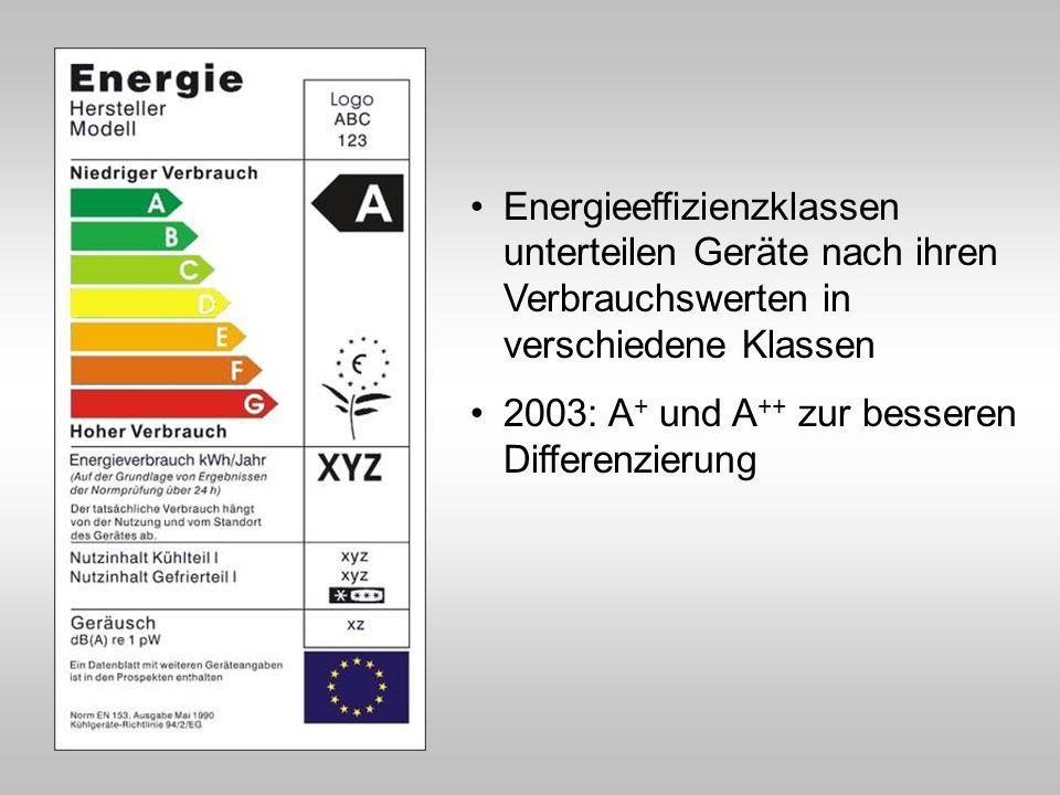 Energieeffizienzklassen unterteilen Geräte nach ihren Verbrauchswerten in verschiedene Klassen 2003: A + und A ++ zur besseren Differenzierung