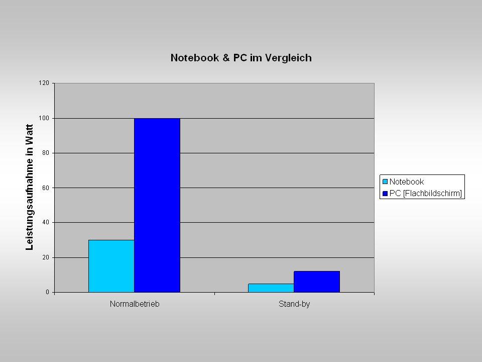 75 % des Stromverbrauchs: Prozessor, Grafikkarte und Mainboard Stromverbrauch erkennen: Leistungsaufnahme multipliziert mit der Nutzungszeit (in Stunden) ergibt den Stromverbrauch (in (Kilo-)Wattstunden) Beispiel: 100 W x 30 min (0,5 h) = 50 Wh (0,05 kWh) mehr Leistung bedeutet: mehr Verbrauch höhere Stromkosten