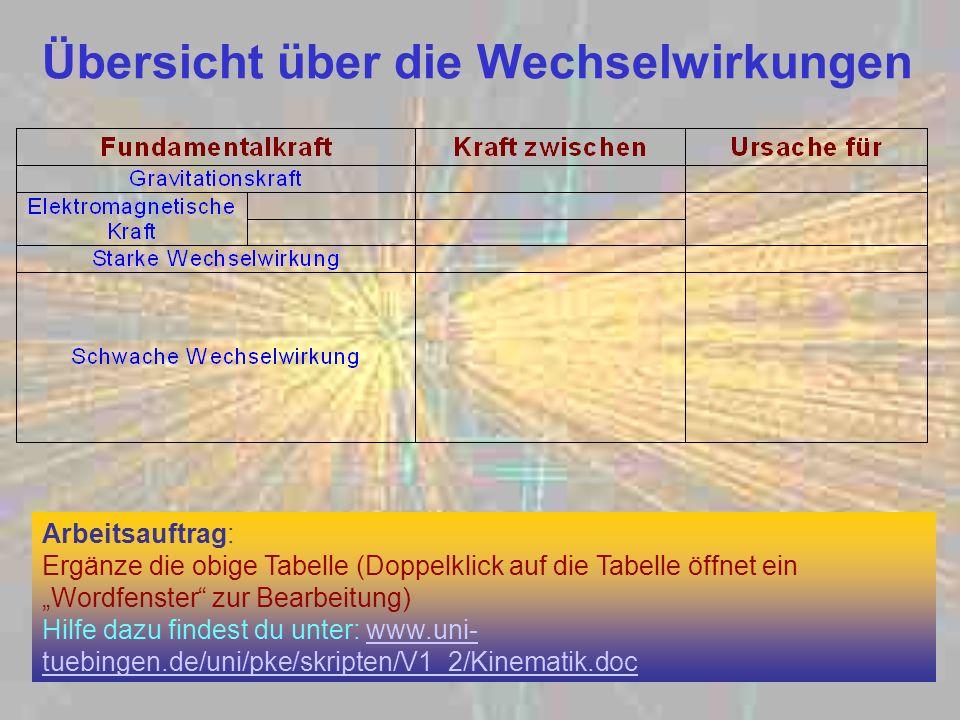 Übersicht über die Wechselwirkungen Arbeitsauftrag: Ergänze die obige Tabelle (Doppelklick auf die Tabelle öffnet ein Wordfenster zur Bearbeitung) Hil