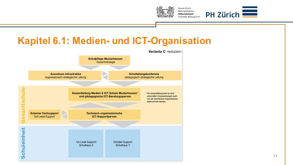 11 Kapitel 6.1: Medien- und ICT-Organisation