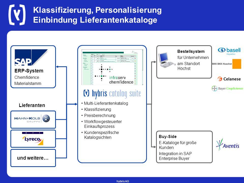 hybris AG Klassifizierung, Personalisierung Einbindung Lieferantenkataloge Bestellsystem für Unternehmen am Standort Höchst ERP-System Chemfidence Mat