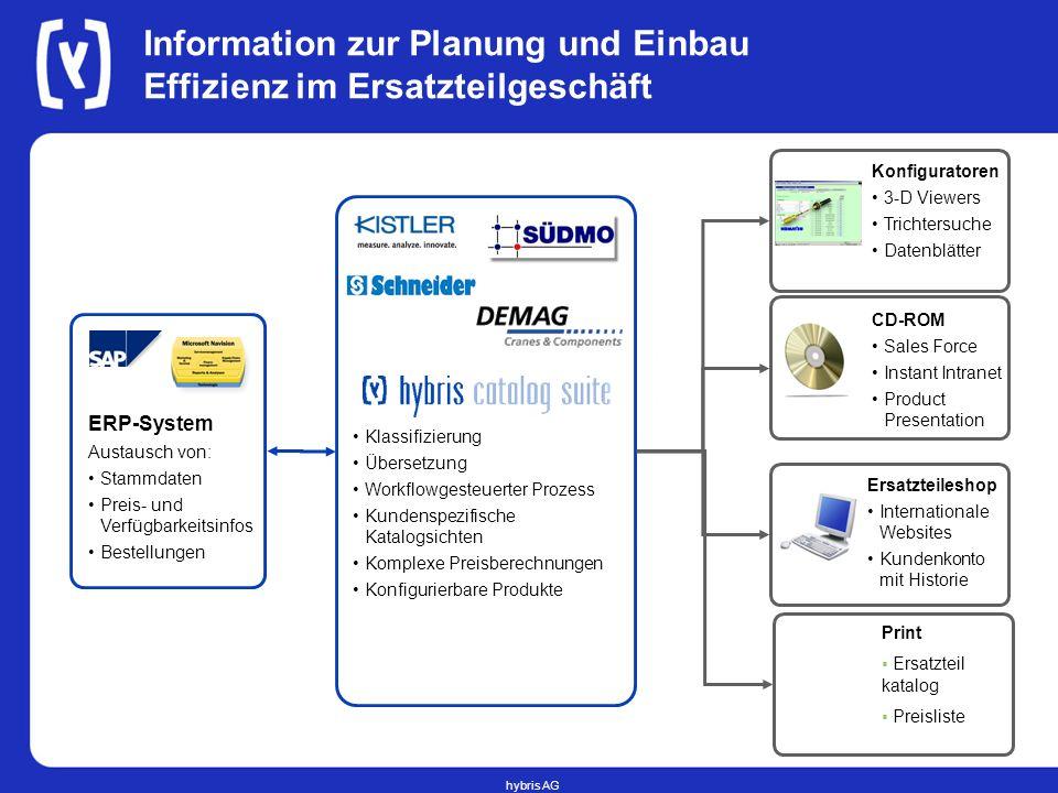 hybris AG Information zur Planung und Einbau Effizienz im Ersatzteilgeschäft Konfiguratoren 3-D Viewers Trichtersuche Datenblätter ERP-System Austausc