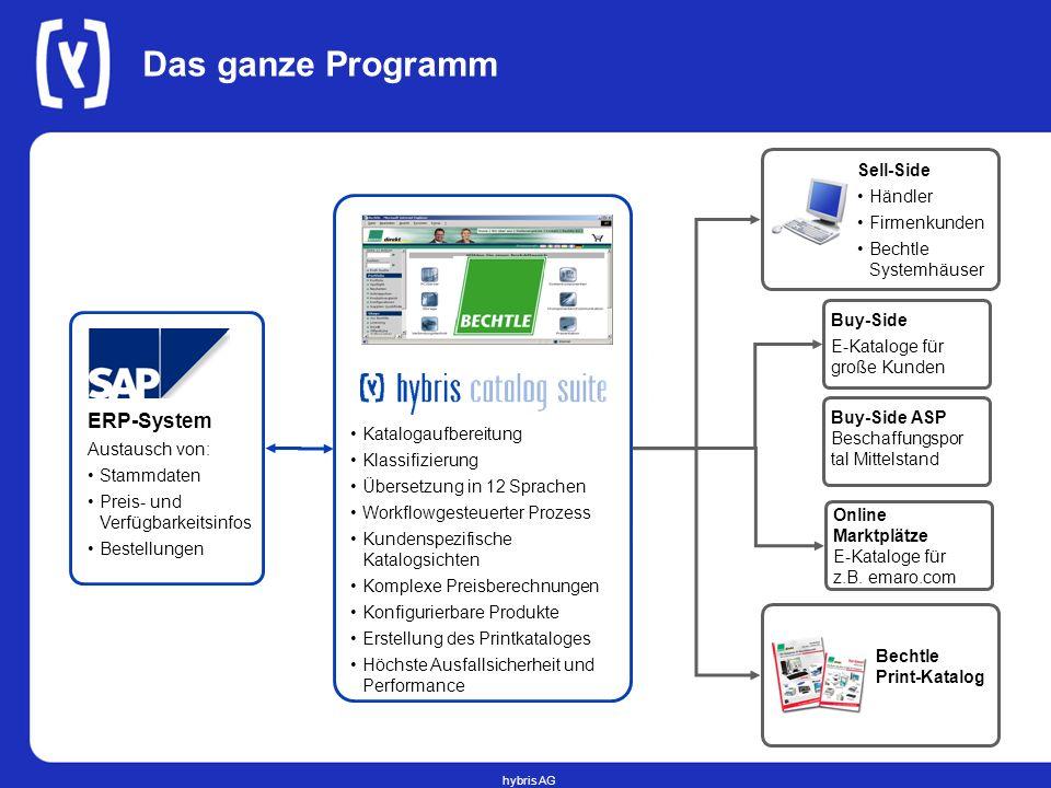 hybris AG Das ganze Programm Sell-Side Händler Firmenkunden Bechtle Systemhäuser ERP-System Austausch von: Stammdaten Preis- und Verfügbarkeitsinfos B