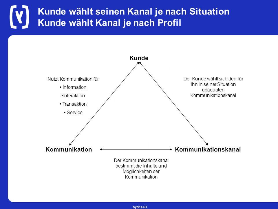 hybris AG Kunde wählt seinen Kanal je nach Situation Kunde wählt Kanal je nach Profil Kunde KommunikationskanalKommunikation Der Kunde wählt sich den