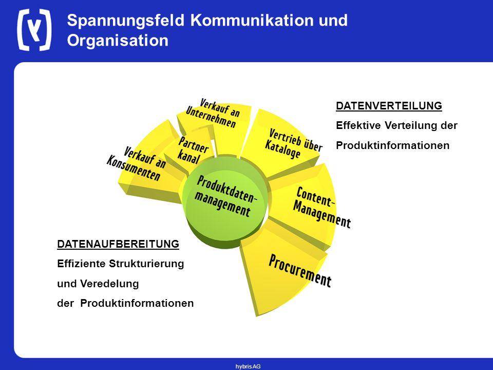 hybris AG Spannungsfeld Kommunikation und Organisation DATENAUFBEREITUNG Effiziente Strukturierung und Veredelung der Produktinformationen DATENVERTEI