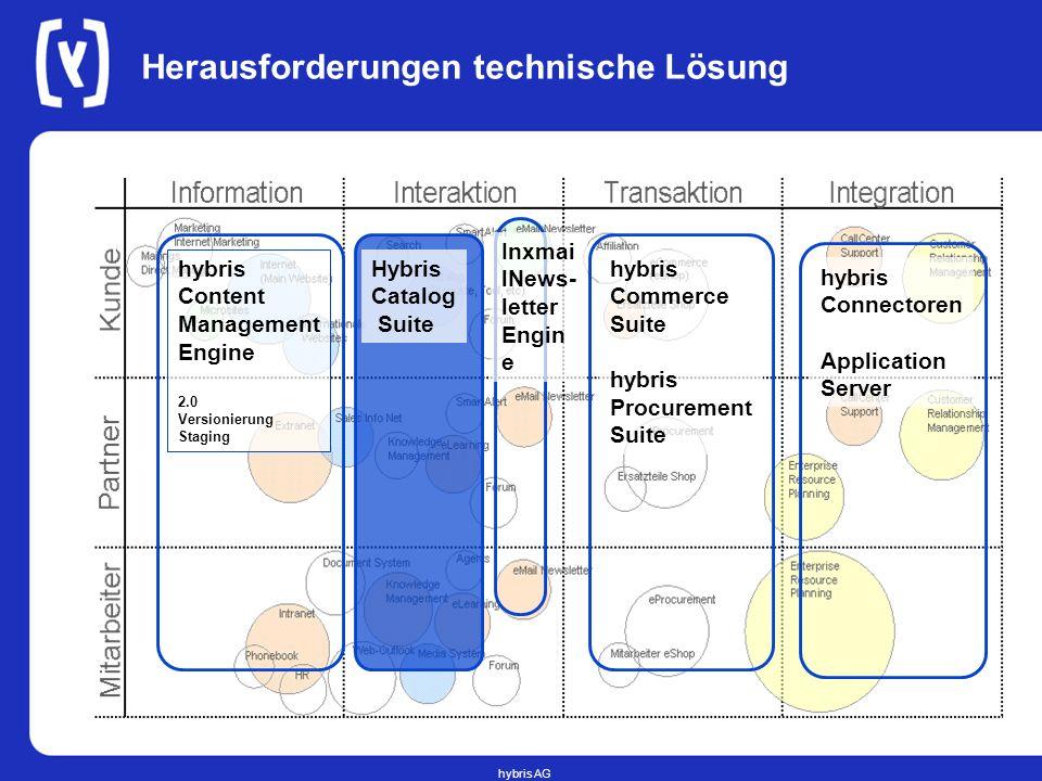 hybris AG Herausforderungen technische Lösung hybris Content Management Engine 2.0 Versionierung Staging hybris Commerce Suite hybris Procurement Suit