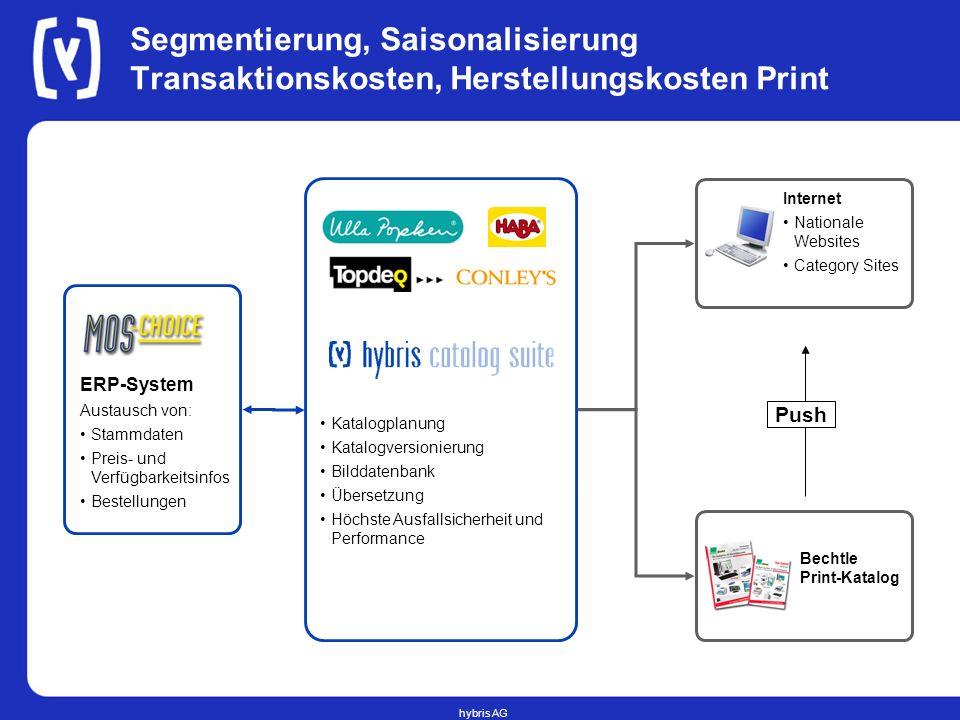hybris AG Segmentierung, Saisonalisierung Transaktionskosten, Herstellungskosten Print Internet Nationale Websites Category Sites ERP-System Austausch
