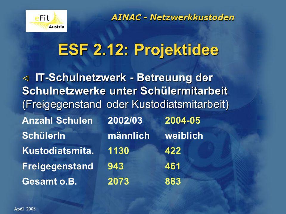 AINAC - Netzwerkkustoden April 2005 ESF-Monitoring System muss perfekt bedient werden System muss perfekt bedient werden Nur tatsächlich gehaltene Stunden Nur tatsächlich gehaltene Stunden Nur nach BL-Kontingent eingeben Nur nach BL-Kontingent eingeben Listenführung + Klassenbuch wichtig .