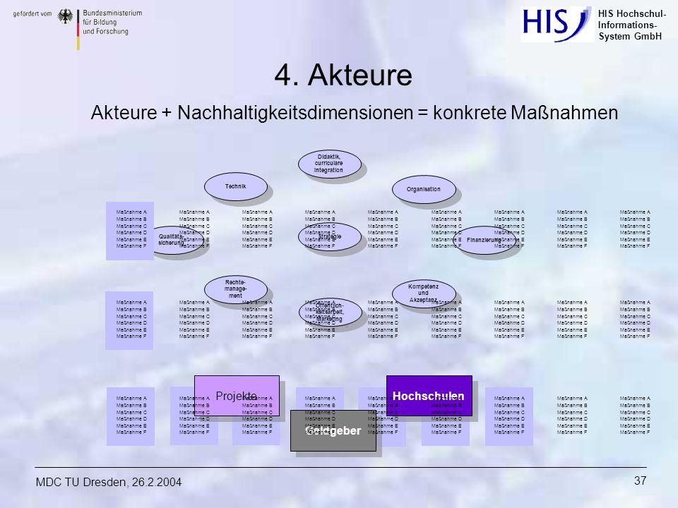 HIS Hochschul- Informations- System GmbH MDC TU Dresden, 26.2.2004 37 Geldgeber Akteure + Nachhaltigkeitsdimensionen = konkrete Maßnahmen Projekte Hoc