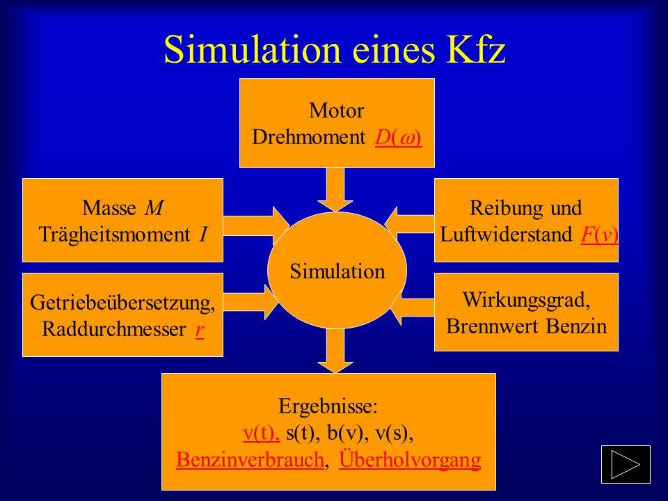 Simulation eines Kfz Simulation Motor Drehmoment D( )D( ) Masse M Trägheitsmoment I Getriebeübersetzung, Raddurchmesser rr Ergebnisse: v(t),v(t), s(t), b(v), v(s), BenzinverbrauchBenzinverbrauch, ÜberholvorgangÜberholvorgang Reibung und Luftwiderstand F(v)F(v) Wirkungsgrad, Brennwert Benzin