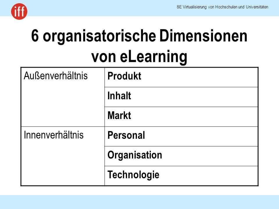 SE Virtualisierung von Hochschulen und Universitäten 6 organisatorische Dimensionen von eLearning Außenverhältnis Produkt Inhalt Markt Innenverhältnis Personal Organisation Technologie