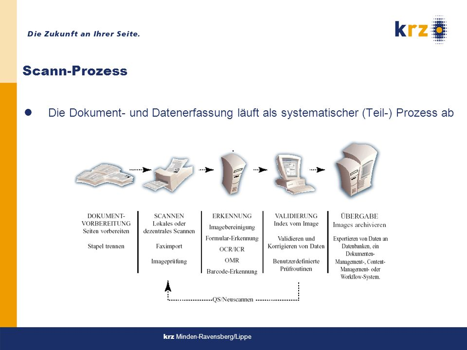 krz Minden-Ravensberg/Lippe Scann-Prozess lDie Dokument- und Datenerfassung läuft als systematischer (Teil-) Prozess ab