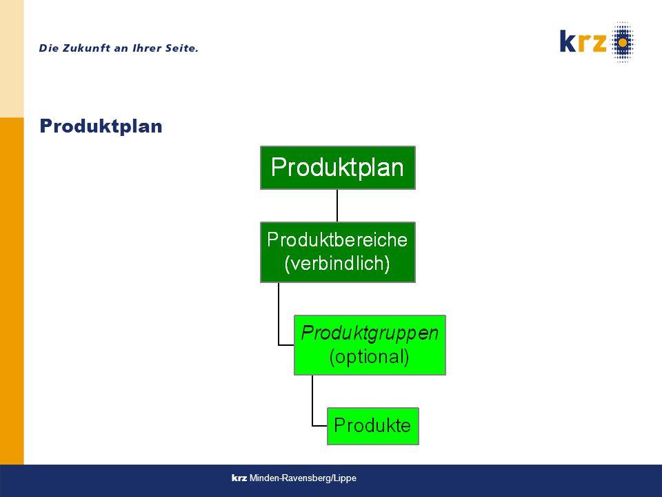 krz Minden-Ravensberg/Lippe Produktplan