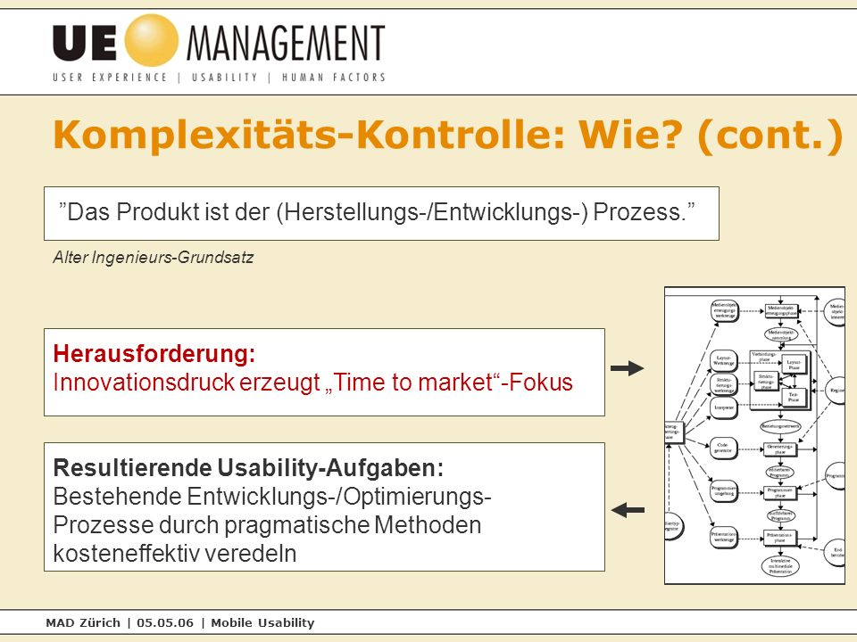 MAD Zürich | 05.05.06 | Mobile Usability Komplexitäts-Kontrolle: Wie.
