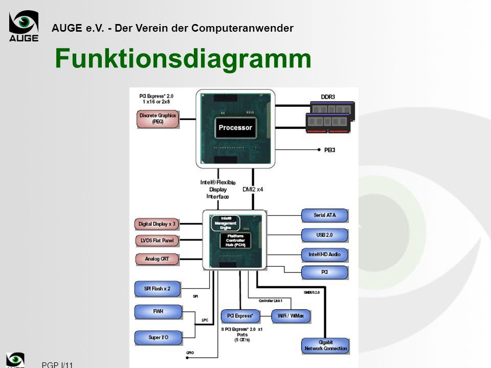 AUGE e.V. - Der Verein der Computeranwender PGP I/11 Funktionsdiagramm