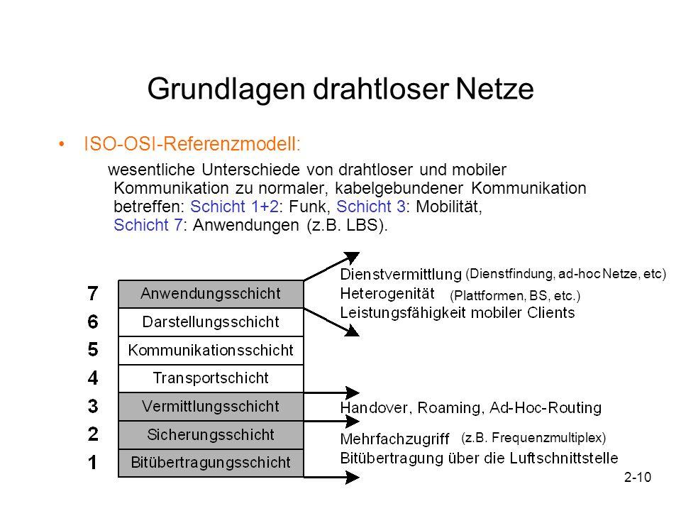 2-10 Grundlagen drahtloser Netze ISO-OSI-Referenzmodell: wesentliche Unterschiede von drahtloser und mobiler Kommunikation zu normaler, kabelgebundene