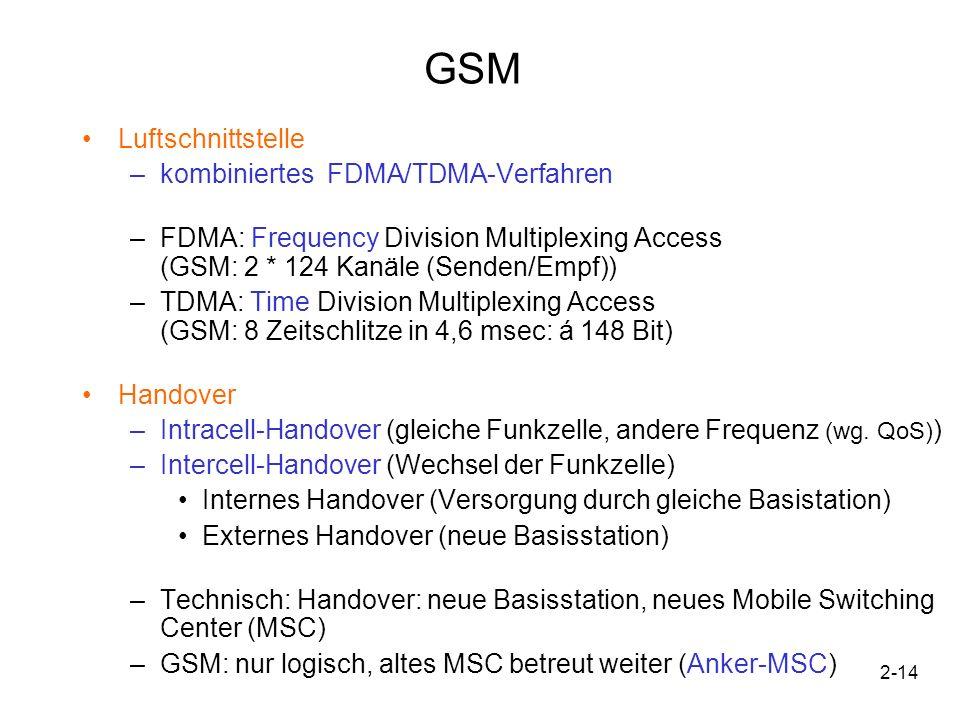 2-14 GSM Luftschnittstelle –kombiniertes FDMA/TDMA-Verfahren –FDMA: Frequency Division Multiplexing Access (GSM: 2 * 124 Kanäle (Senden/Empf)) –TDMA: