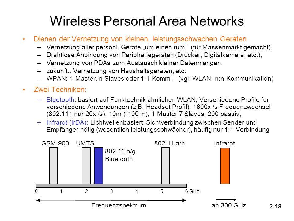 2-18 06GHz12345 802.11 a/h. 802.11 b/g. Bluetooth GSM 900UMTS Frequenzspektrum Infrarot ab 300 GHz Wireless Personal Area Networks Dienen der Vernetzu