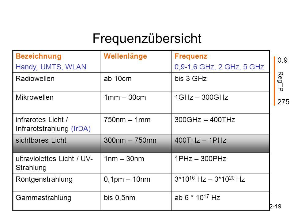 2-19 Bezeichnung Handy, UMTS, WLAN WellenlängeFrequenz 0,9-1,6 GHz, 2 GHz, 5 GHz Radiowellenab 10cmbis 3 GHz Mikrowellen1mm – 30cm1GHz – 300GHz infrar