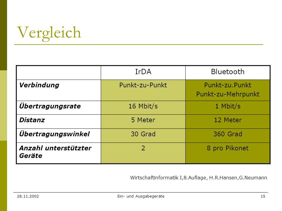 28.11.2002Ein- und Ausgabegeräte15 Vergleich IrDABluetooth VerbindungPunkt-zu-PunktPunkt-zu.Punkt Punkt-zu-Mehrpunkt Übertragungsrate16 Mbit/s1 Mbit/s