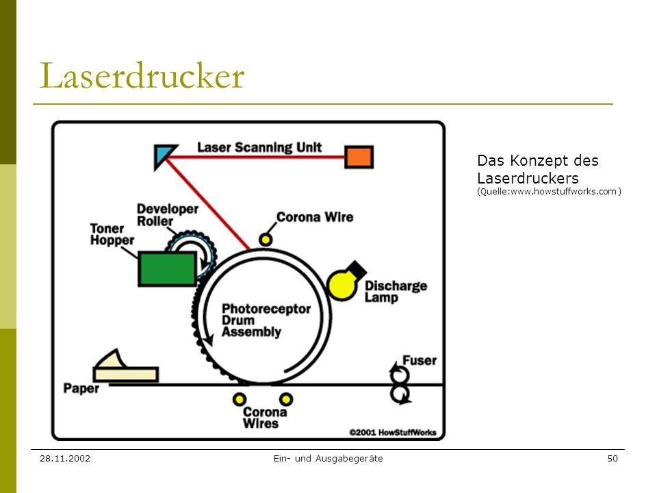 28.11.2002Ein- und Ausgabegeräte50 Laserdrucker Das Konzept des Laserdruckers (Quelle:www.howstuffworks.com )