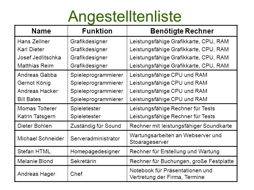 Angestelltenliste NameFunktionBenötigte Rechner Hans Zellner Karl Dieter Josef Jedlitschka Matthias Reim Grafikdesigner Leistungsfähige Grafikkarte, C