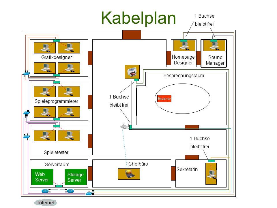 Kabelplan Grafikdesigner Spieleprogrammierer Spieletester Serverraum Storage Server Web Server Chefbüro Sekretärin Homepage Designer Besprechungsraum