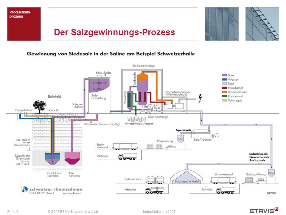 Seite 6© 2007 ETAVIS, www.etavis.chIndustrieforum 2007 Der Salzgewinnungs-Prozess Produktions- prozess