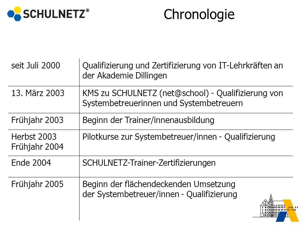 Chronologie seit Juli 2000Qualifizierung und Zertifizierung von IT-Lehrkräften an der Akademie Dillingen 13. März 2003KMS zu SCHULNETZ (net@school) -