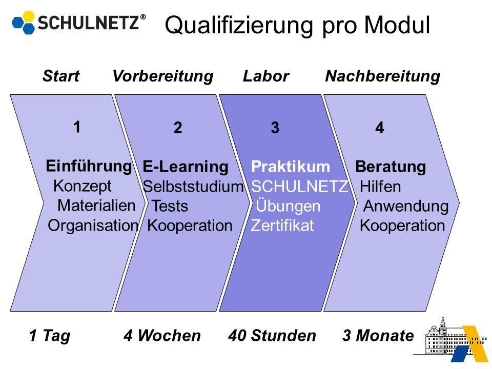 1 Einführung Konzept Materialien Organisation Start 1 Tag Vorbereitung 4 Wochen E-Learning Selbststudium Tests Kooperation 2 40 Stunden Labor Praktiku