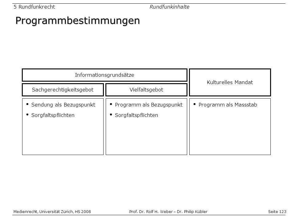 Seite 123 Medienrecht, Universität Zürich, HS 2008Prof.