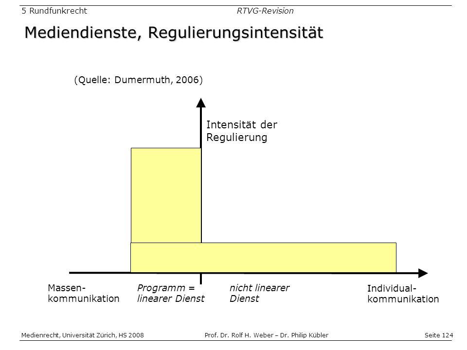 Seite 124 Medienrecht, Universität Zürich, HS 2008Prof.