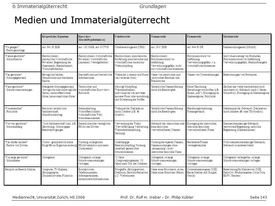 Seite 143 Medienrecht, Universität Zürich, HS 2008Prof.