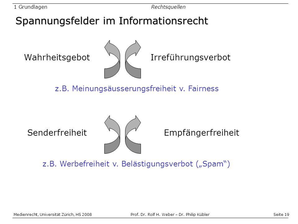Seite 19 Medienrecht, Universität Zürich, HS 2008Prof.