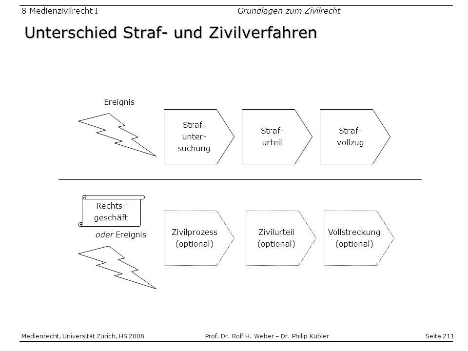 Seite 211 Medienrecht, Universität Zürich, HS 2008Prof.