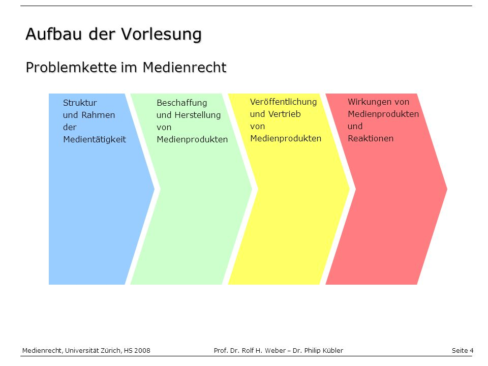 Seite 4 Medienrecht, Universität Zürich, HS 2008Prof.