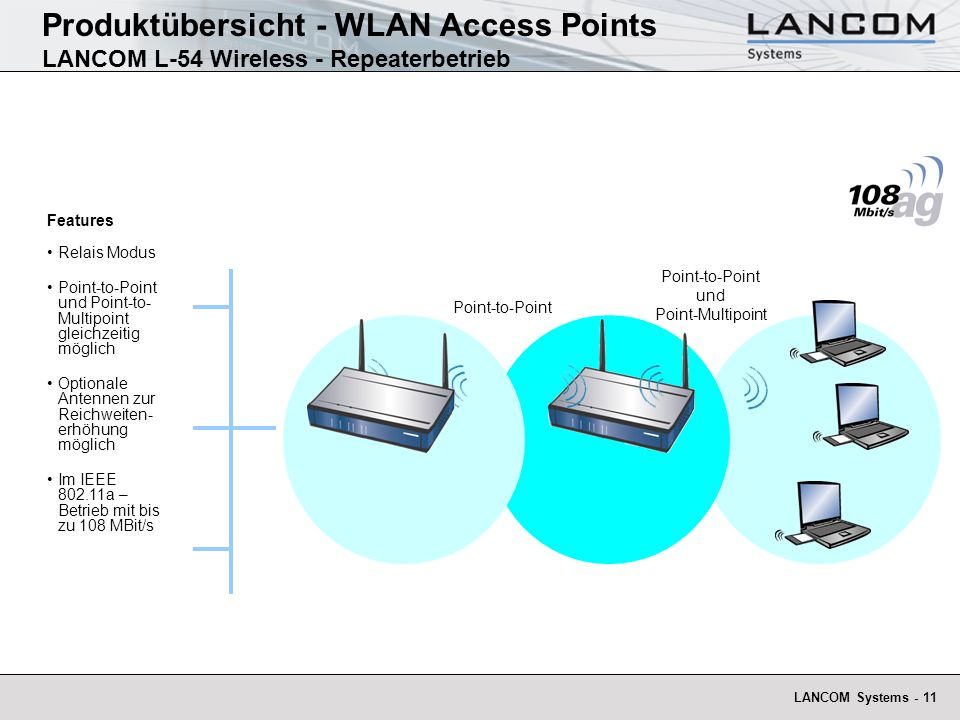 LANCOM Systems - 11 Produktübersicht - WLAN Access Points LANCOM L-54 Wireless - Repeaterbetrieb Point-to-Point Features Relais Modus Point-to-Point u